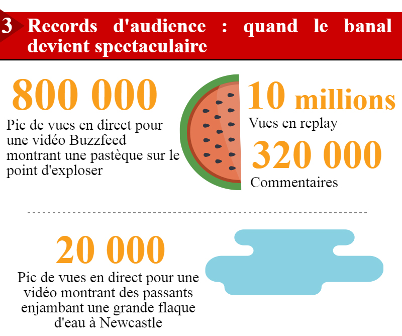 Source: http://www.inaglobal.fr/numerique/article/facebook-live-et-periscope-5-enjeux-de-la-diffusion-en-direct-9280
